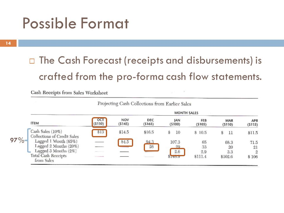 Possible Format 14  The Cash Forecast (receipts and disbursements) is crafted from the pro-forma cash flow statements. 97%