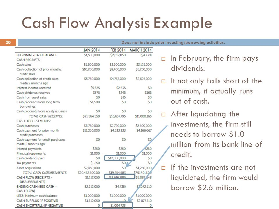 Cash Flow Analysis Example 20  In February, the firm pays dividends.  It not only falls short of the minimum, it actually runs out of cash.  After