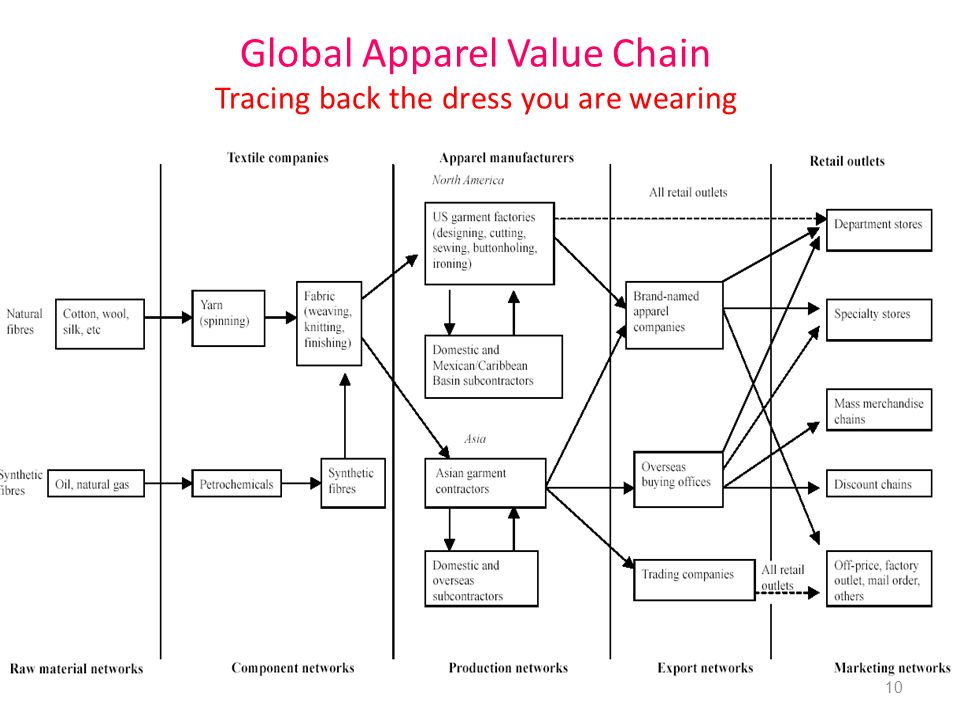 Global Apparel Value Chain Tracing back the dress you are wearing 10