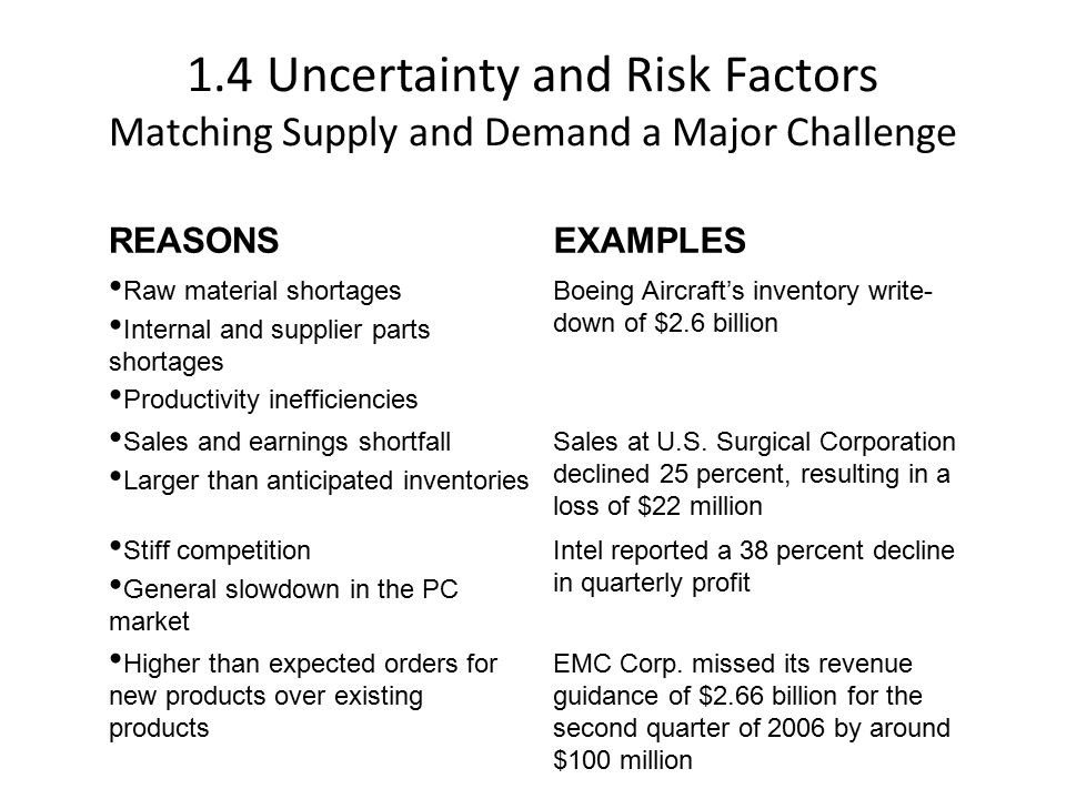 1.4 Uncertainty and Risk Factors Matching Supply and Demand a Major Challenge REASONSEXAMPLES Raw material shortages Internal and supplier parts shortages Productivity inefficiencies Boeing Aircraft's inventory write- down of $2.6 billion Sales and earnings shortfall Larger than anticipated inventories Sales at U.S.