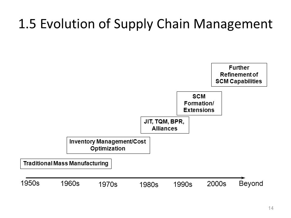 1.5 Evolution of Supply Chain Management 1950s 1960s 1970s 1980s 1990s 2000s Beyond Traditional Mass Manufacturing Inventory Management/Cost Optimizat