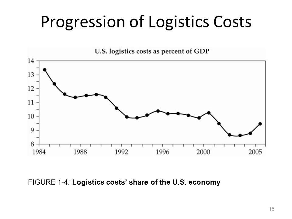 Progression of Logistics Costs FIGURE 1-4: Logistics costs' share of the U.S. economy 15