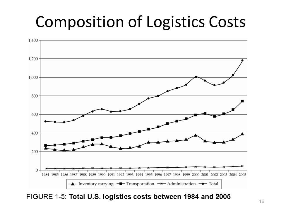 Composition of Logistics Costs FIGURE 1-5: Total U.S. logistics costs between 1984 and 2005 16