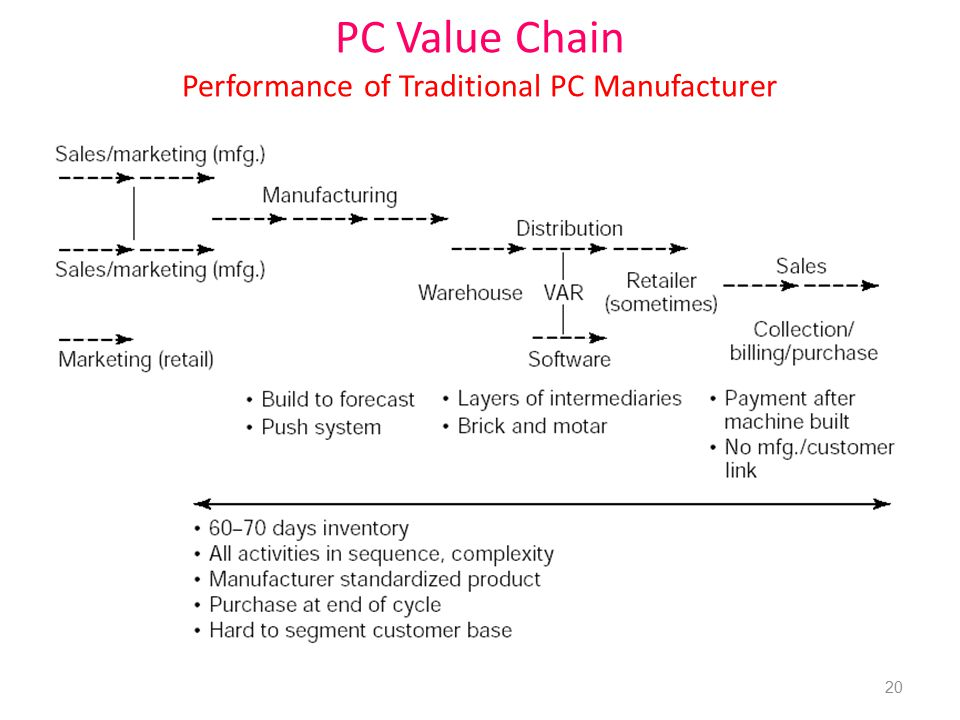 PC Value Chain Performance of Traditional PC Manufacturer 20