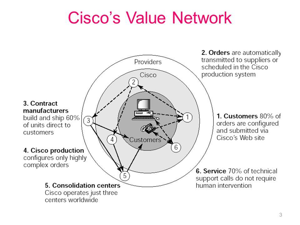 Cisco's Value Network 3