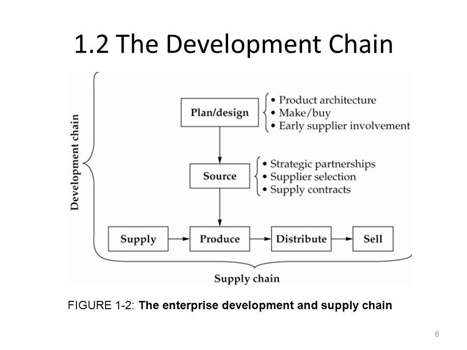 1.2 The Development Chain FIGURE 1-2: The enterprise development and supply chain 8