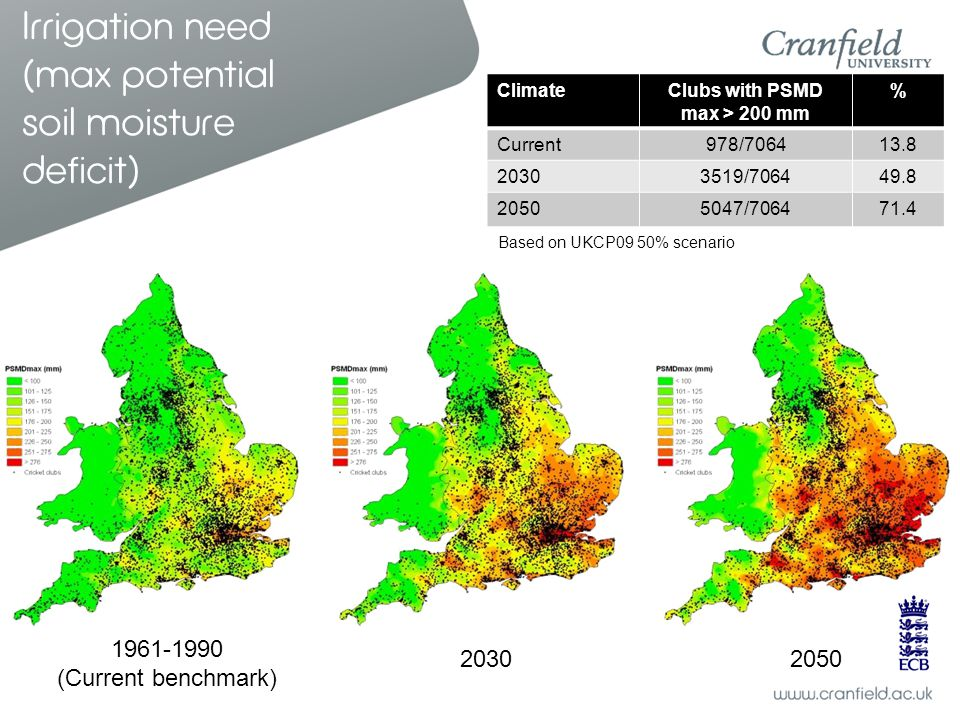 Irrigation need (max potential soil moisture deficit) Based on UKCP09 50% scenario 1961-1990 (Current benchmark) 20302050 ClimateClubs with PSMD max >