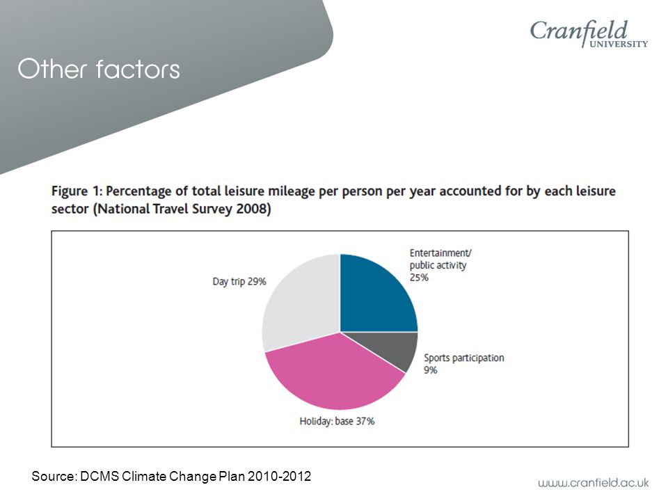 Other factors Source: DCMS Climate Change Plan 2010-2012