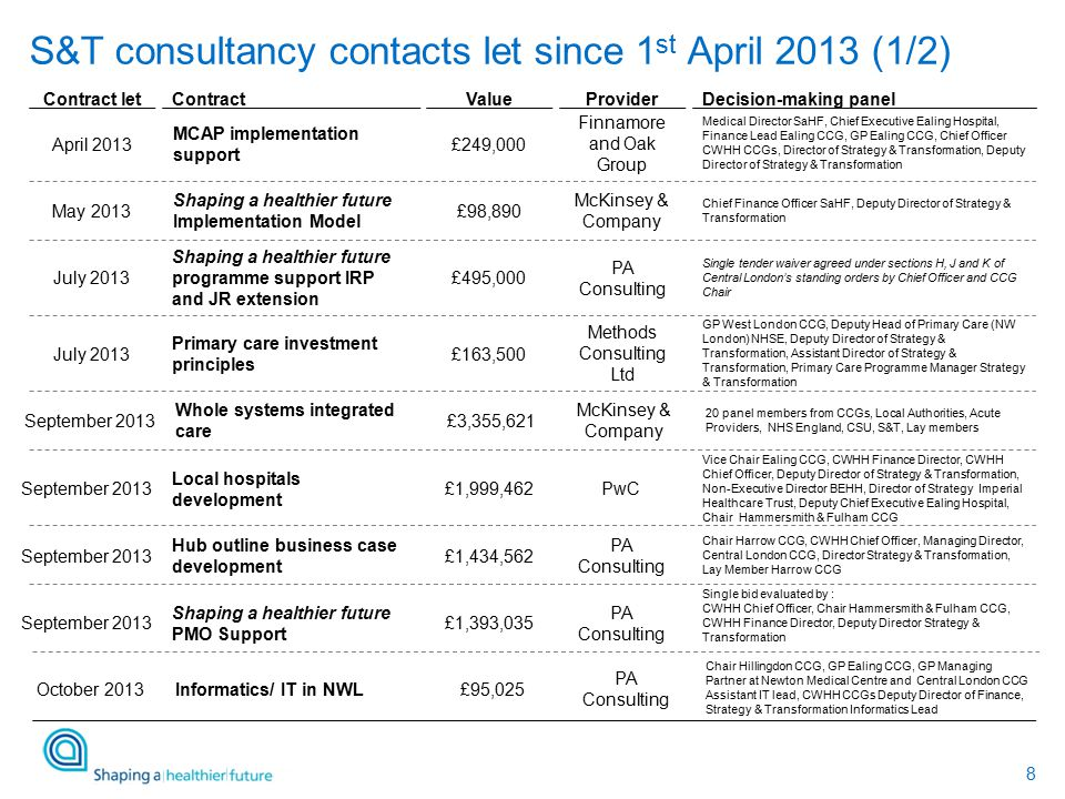 8 S&T consultancy contacts let since 1 st April 2013 (1/2) ContractValueProviderDecision-making panel Shaping a healthier future programme support IRP and JR extension PA Consulting £495,000 Single tender waiver agreed under sections H, J and K of Central London's standing orders by Chief Officer and CCG Chair MCAP implementation support £249,000 Finnamore and Oak Group Medical Director SaHF, Chief Executive Ealing Hospital, Finance Lead Ealing CCG, GP Ealing CCG, Chief Officer CWHH CCGs, Director of Strategy & Transformation, Deputy Director of Strategy & Transformation Primary care investment principles £163,500 Methods Consulting Ltd GP West London CCG, Deputy Head of Primary Care (NW London) NHSE, Deputy Director of Strategy & Transformation, Assistant Director of Strategy & Transformation, Primary Care Programme Manager Strategy & Transformation Shaping a healthier future Implementation Model £98,890 McKinsey & Company Chief Finance Officer SaHF, Deputy Director of Strategy & Transformation Contract let July 2013 April 2013 July 2013 May 2013 Hub outline business case development PA Consulting £1,434,562 Chair Harrow CCG, CWHH Chief Officer, Managing Director, Central London CCG, Director Strategy & Transformation, Lay Member Harrow CCG Shaping a healthier future PMO Support £1,393,035 PA Consulting Single bid evaluated by : CWHH Chief Officer, Chair Hammersmith & Fulham CCG, CWHH Finance Director, Deputy Director Strategy & Transformation Local hospitals development £1,999,462PwC Vice Chair Ealing CCG, CWHH Finance Director, CWHH Chief Officer, Deputy Director of Strategy & Transformation, Non-Executive Director BEHH, Director of Strategy Imperial Healthcare Trust, Deputy Chief Executive Ealing Hospital, Chair Hammersmith & Fulham CCG September 2013 Whole systems integrated care £3,355,621 McKinsey & Company 20 panel members from CCGs, Local Authorities, Acute Providers, NHS England, CSU, S&T, Lay members September 2013 Informatics/ IT in NWL PA Consulting £95,025 Chair Hillingdon CCG, GP Ealing CCG, GP Managing Partner at Newton Medical Centre and Central London CCG Assistant IT lead, CWHH CCGs Deputy Director of Finance, Strategy & Transformation Informatics Lead October 2013