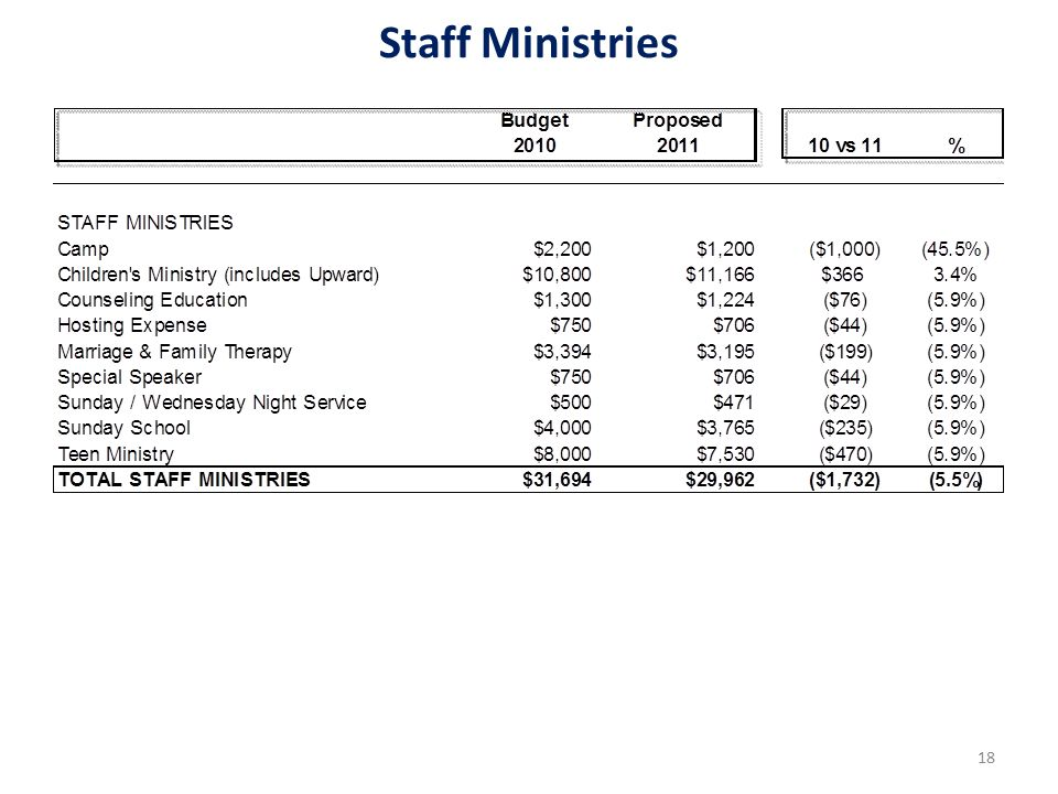 Staff Ministries 18