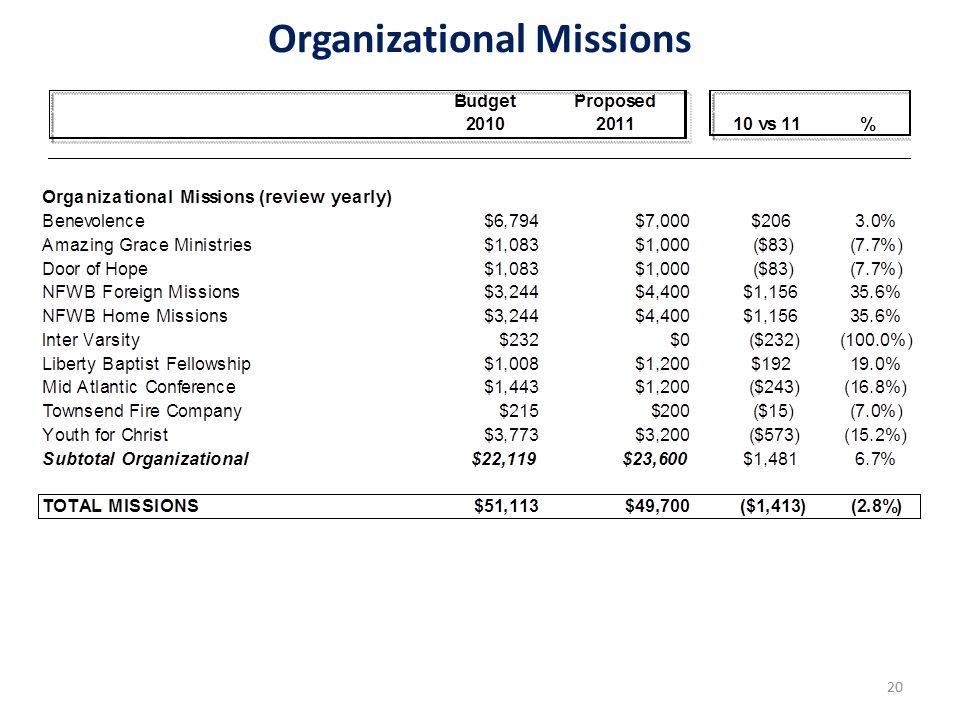 Organizational Missions 20