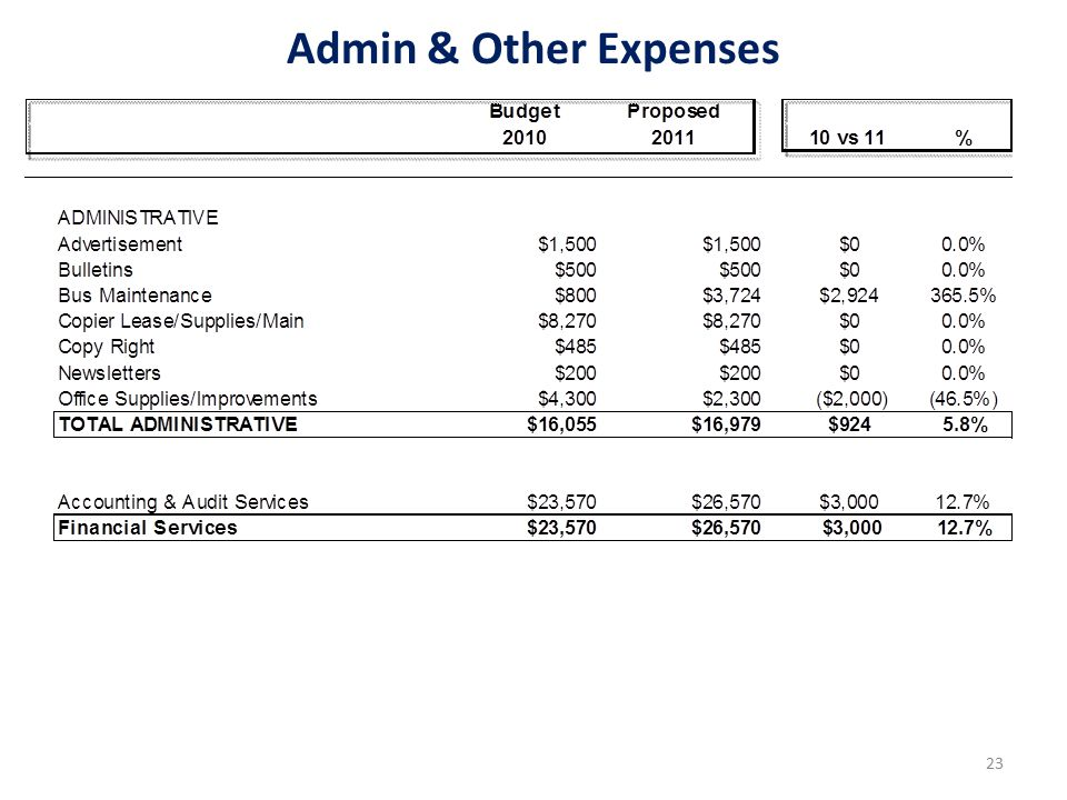 Admin & Other Expenses 23