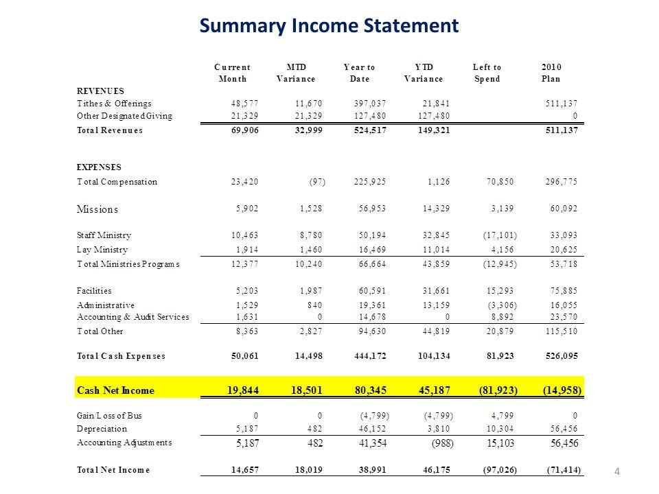 2010 Budget Balancing Efforts 5