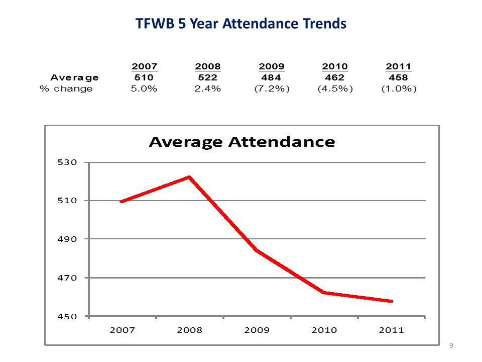 TFWB 5 Year Attendance Trends 9