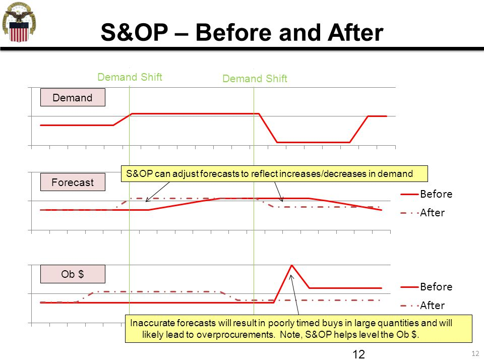 12 Forecast S&OP – Before and After Demand Ob $ Demand Shift Inaccurate forecasts will result in poorly timed buys in large quantities and will likely lead to overprocurements.