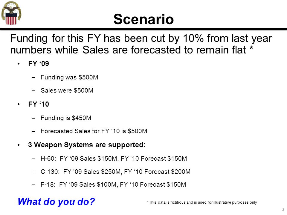 3 FY '09 –Funding was $500M –Sales were $500M FY '10 –Funding is $450M –Forecasted Sales for FY '10 is $500M 3 Weapon Systems are supported: –H-60: FY '09 Sales $150M, FY '10 Forecast $150M –C-130: FY '09 Sales $250M, FY '10 Forecast $200M –F-18: FY '09 Sales $100M, FY '10 Forecast $150M What do you do.