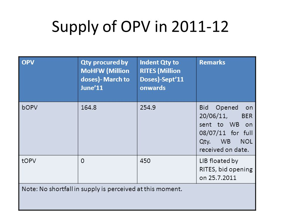Supply of OPV in 2011-12 OPVQty procured by MoHFW (Million doses)- March to June'11 Indent Qty to RITES (Million Doses)-Sept'11 onwards Remarks bOPV164.8254.9Bid Opened on 20/06/11, BER sent to WB on 08/07/11 for full Qty.