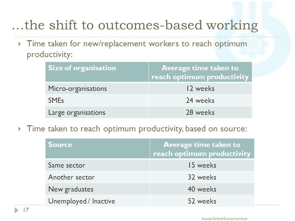 …the shift to outcomes-based working 17  Time taken for new/replacement workers to reach optimum productivity:  Time taken to reach optimum productivity, based on source: Size of organisationAverage time taken to reach optimum productivity Micro-organisations12 weeks SMEs24 weeks Large organisations28 weeks SourceAverage time taken to reach optimum productivity Same sector15 weeks Another sector32 weeks New graduates40 weeks Unemployed / Inactive52 weeks Source: Oxford Economics/Unum