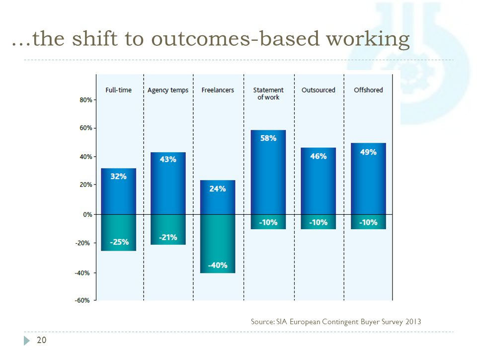 …the shift to outcomes-based working 20 Source: SIA European Contingent Buyer Survey 2013