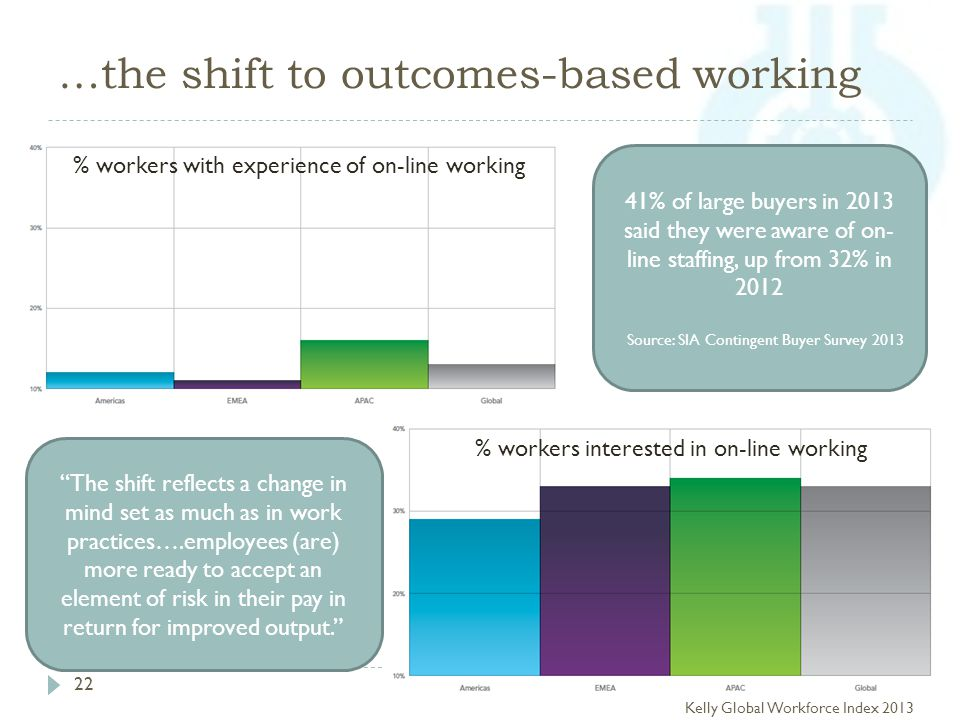 …the shift to outcomes-based working 22 % workers interested in on-line working % workers with experience of on-line working Kelly Global Workforce Index 2013 The shift reflects a change in mind set as much as in work practices….employees (are) more ready to accept an element of risk in their pay in return for improved output. 41% of large buyers in 2013 said they were aware of on- line staffing, up from 32% in 2012 Source: SIA Contingent Buyer Survey 2013
