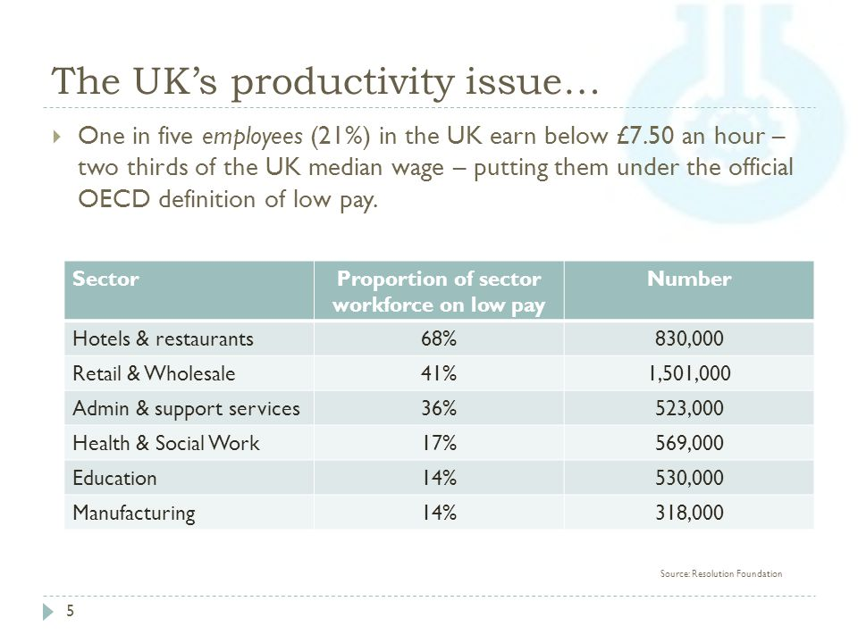 The UK's productivity issue… 5  One in five employees (21%) in the UK earn below £7.50 an hour – two thirds of the UK median wage – putting them under the official OECD definition of low pay.