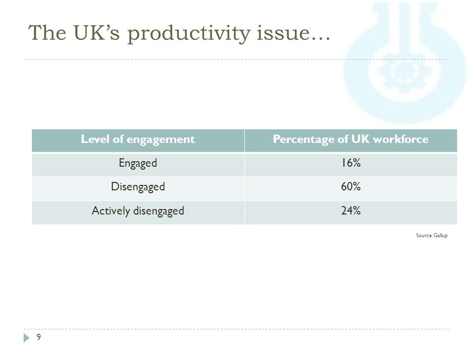 The UK's productivity issue… 9 Level of engagementPercentage of UK workforce Engaged16% Disengaged60% Actively disengaged24% Source: Gallup
