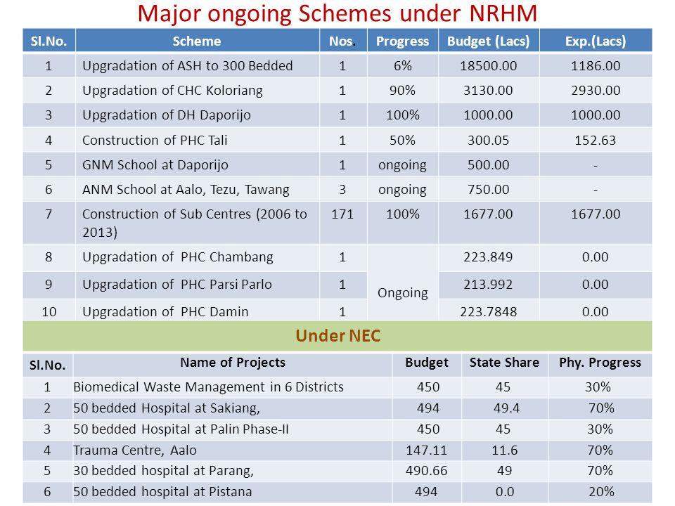 Progress of ASHA activities in Arunachal Pradesh Total No.