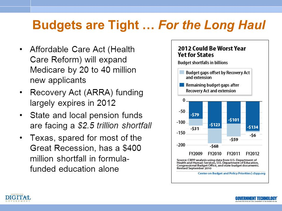 Budgets are Tight … For the Long Haul Affordable Care Act (Health Care Reform) will expand Medicare by 20 to 40 million new applicants Recovery Act (ARRA) funding largely expires in 2012 State and local pension funds are facing a $2.5 trillion shortfall Texas, spared for most of the Great Recession, has a $400 million shortfall in formula- funded education alone