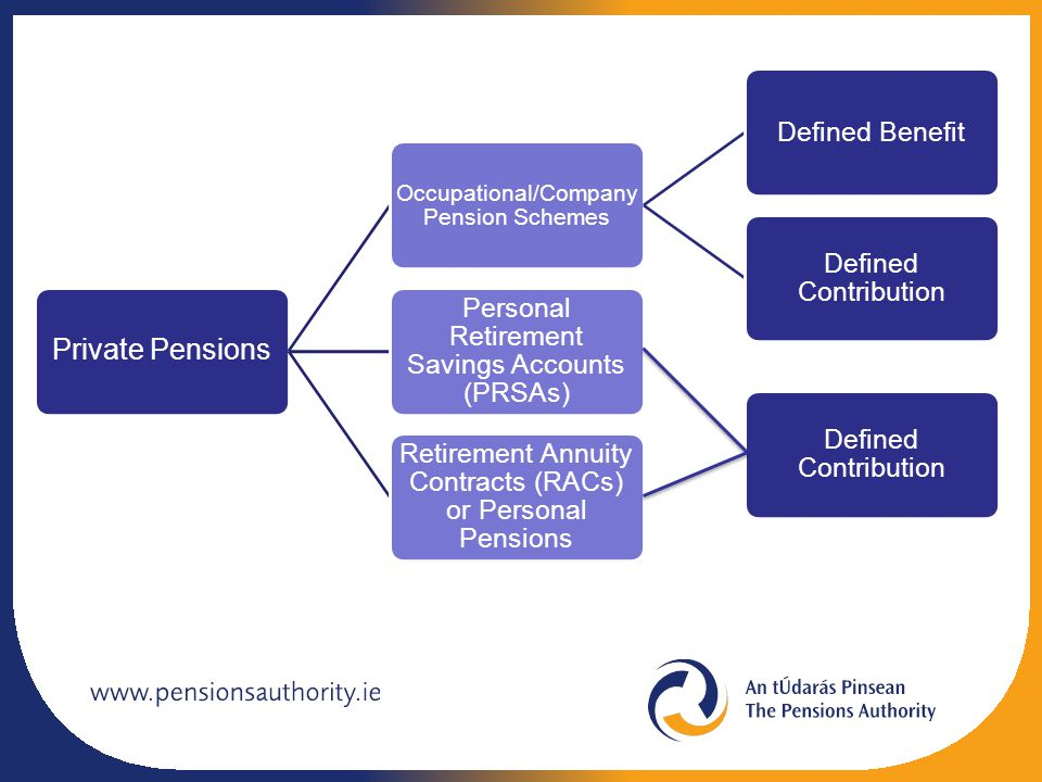 Private Pensions Occupational/Company Pension Schemes Defined Benefit Defined Contribution Personal Retirement Savings Accounts (PRSAs) Retirement Ann