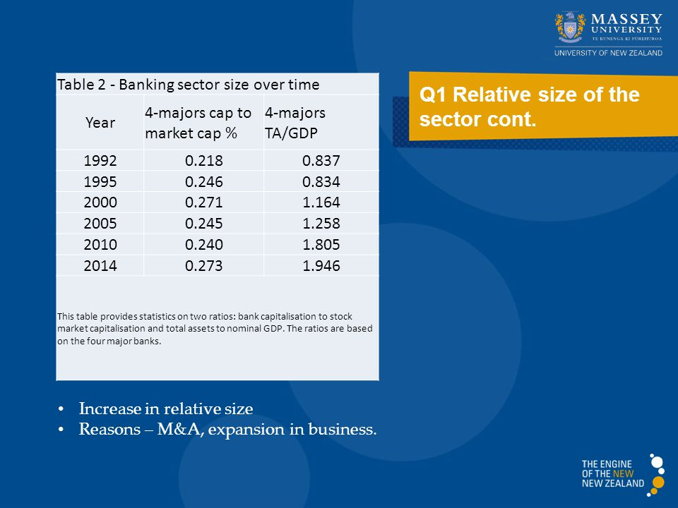 Q1 Relative size of the sector cont.