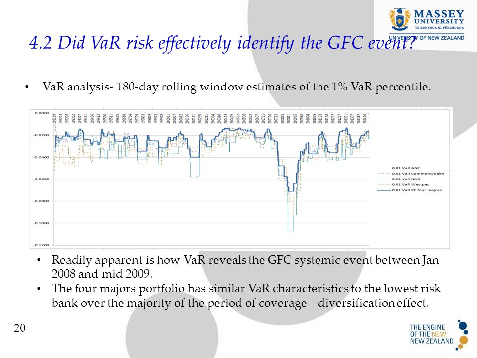 4.2 Did VaR risk effectively identify the GFC event.