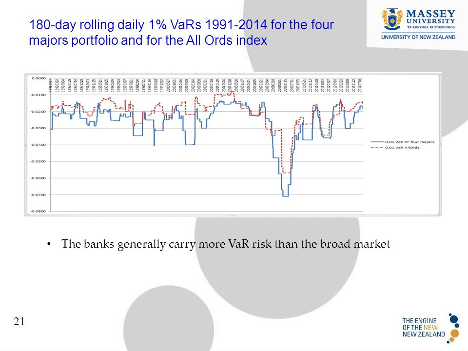180-day rolling daily 1% VaRs 1991-2014 for the four majors portfolio and for the All Ords index 21 The banks generally carry more VaR risk than the broad market