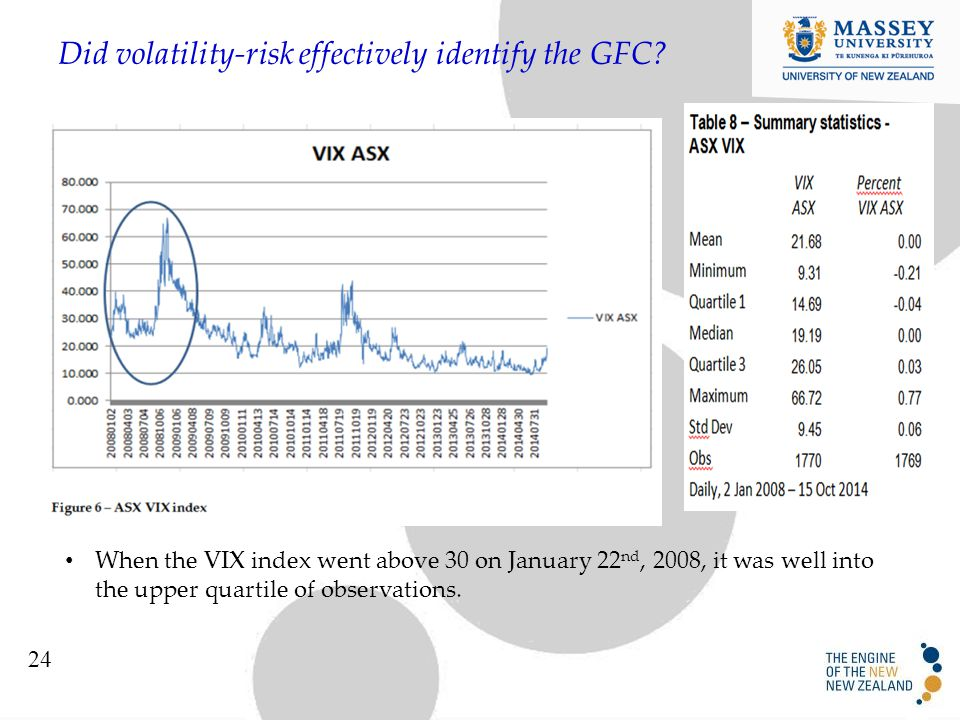 Did volatility-risk effectively identify the GFC.