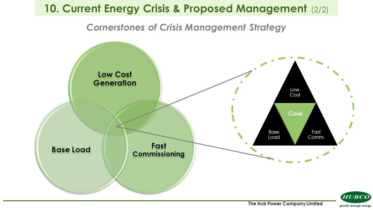 The Hub Power Company Limited Low Cost Generation Fast Commissioning Base Load Cornerstones of Crisis Management Strategy 10. Current Energy Crisis &