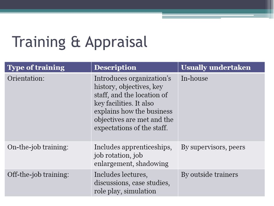 Training & Appraisal Type of trainingDescriptionUsually undertaken Orientation:Introduces organization's history, objectives, key staff, and the locat