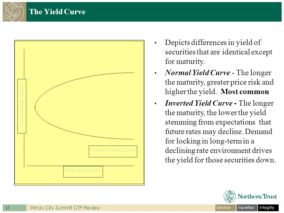 IntegrityExpertiseService 15 Windy City Summit CTP Review The Yield Curve Normal Yield Curve Inverted Yield Curve Percentage Yield Time to Maturity Depicts differences in yield of securities that are identical except for maturity.