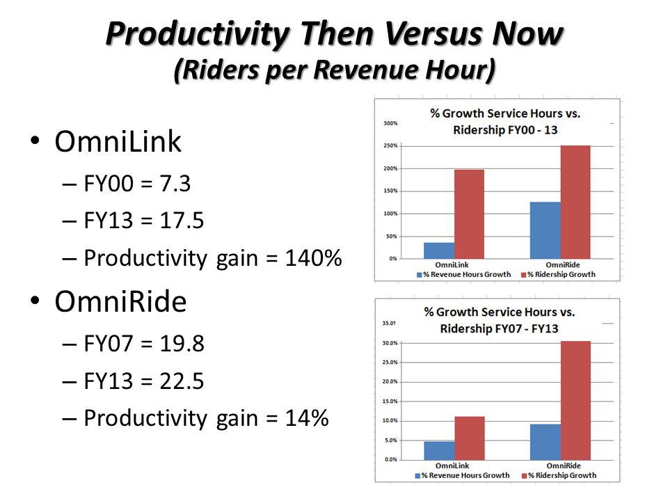 Productivity Then Versus Now (Riders per Revenue Hour) OmniLink – FY00 = 7.3 – FY13 = 17.5 – Productivity gain = 140% OmniRide – FY07 = 19.8 – FY13 = 22.5 – Productivity gain = 14%