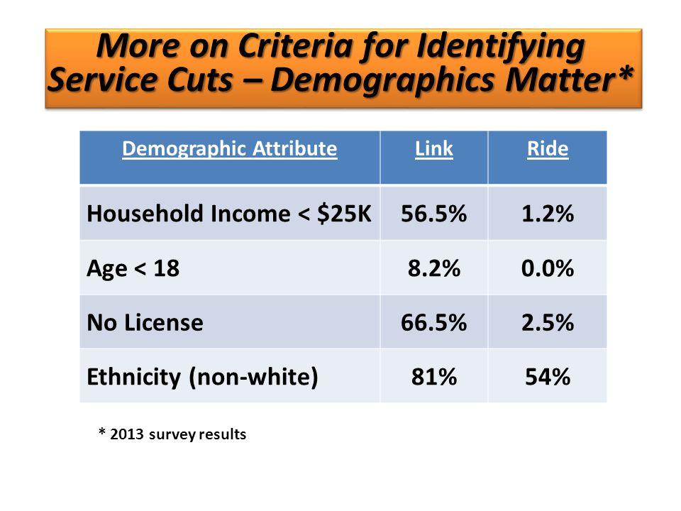 More on Criteria for Identifying Service Cuts – Demographics Matter* Demographic AttributeLinkRide Household Income < $25K56.5%1.2% Age < 188.2%0.0% No License66.5%2.5% Ethnicity (non-white)81%54% * 2013 survey results