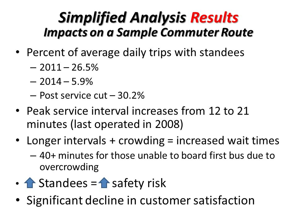 Simplified Analysis Results Impacts on a Sample Commuter Route Percent of average daily trips with standees – 2011 – 26.5% – 2014 – 5.9% – Post service cut – 30.2% Peak service interval increases from 12 to 21 minutes (last operated in 2008) Longer intervals + crowding = increased wait times – 40+ minutes for those unable to board first bus due to overcrowding Standees = safety risk Significant decline in customer satisfaction
