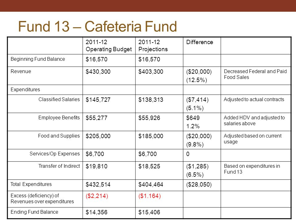 Fund 13 – Cafeteria Fund 2011-12 Operating Budget 2011-12 Projections Difference Beginning Fund Balance $16,570 Revenue $430,300$403,300($20,000) (12.5%) Decreased Federal and Paid Food Sales Expenditures Classified Salaries $145,727$138,313($7,414) (5.1%) Adjusted to actual contracts Employee Benefits $55,277$55,926$649 1.2% Added HDV and adjusted to salaries above Food and Supplies $205,000$185,000($20,000) (9.8%) Adjusted based on current usage Services/Op Expenses $6,700 0 Transfer of Indirect $19,810$18,525($1,285) (6.5%) Based on expenditures in Fund 13 Total Expenditures $432,514$404,464($28,050) Excess (deficiency) of Revenues over expenditures ($2,214)($1.164) Ending Fund Balance $14,356$15,406