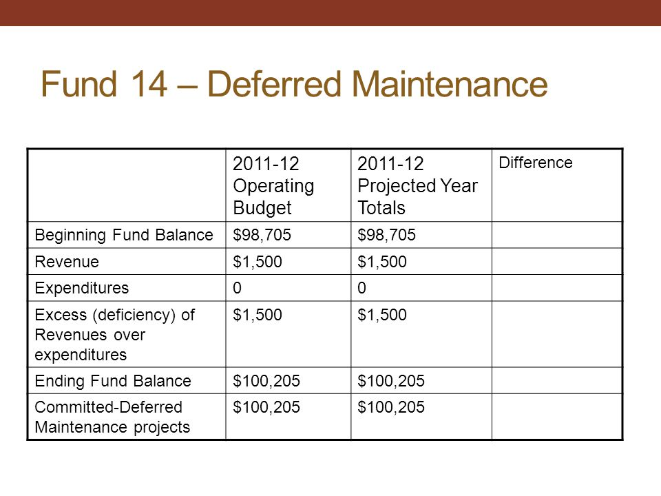 Fund 14 – Deferred Maintenance 2011-12 Operating Budget 2011-12 Projected Year Totals Difference Beginning Fund Balance$98,705 Revenue$1,500 Expenditures00 Excess (deficiency) of Revenues over expenditures $1,500 Ending Fund Balance$100,205 Committed-Deferred Maintenance projects $100,205