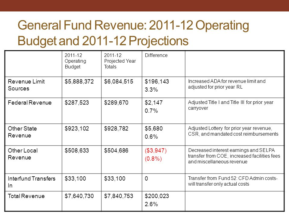 General Fund Revenue: 2011-12 Operating Budget and 2011-12 Projections 2011-12 Operating Budget 2011-12 Projected Year Totals Difference Revenue Limit Sources $5,888,372$6,084,515$196,143 3.3% Increased ADA for revenue limit and adjusted for prior year RL Federal Revenue$287,523$289,670$2,147 0.7% Adjusted Title I and Title III for prior year carryover Other State Revenue $923,102$928,782$5,680 0.6% Adjusted Lottery for prior year revenue, CSR, and mandated cost reimbursements Other Local Revenue $508,633$504,686($3,947) (0.8%) Decreased interest earnings and SELPA transfer from COE, increased facilities fees and miscellaneous revenue Interfund Transfers In $33,100 0 Transfer from Fund 52: CFD Admin costs- will transfer only actual costs Total Revenue$7,640,730$7,840,753$200,023 2.6%