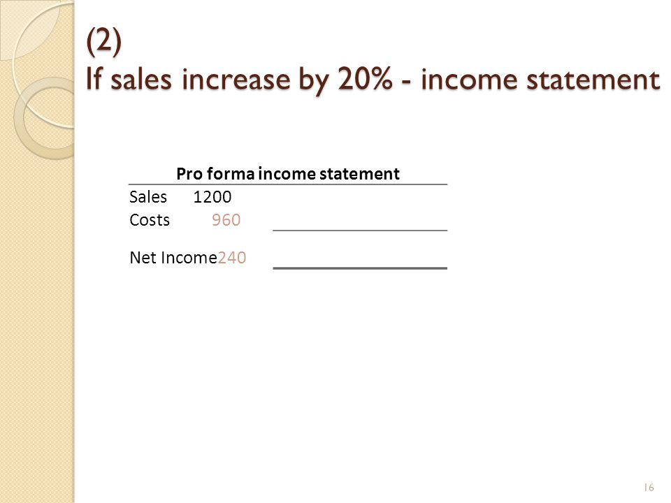 (2) If sales increase by 20% - income statement Pro forma income statement Sales 1200 Costs 960 Net Income240 16