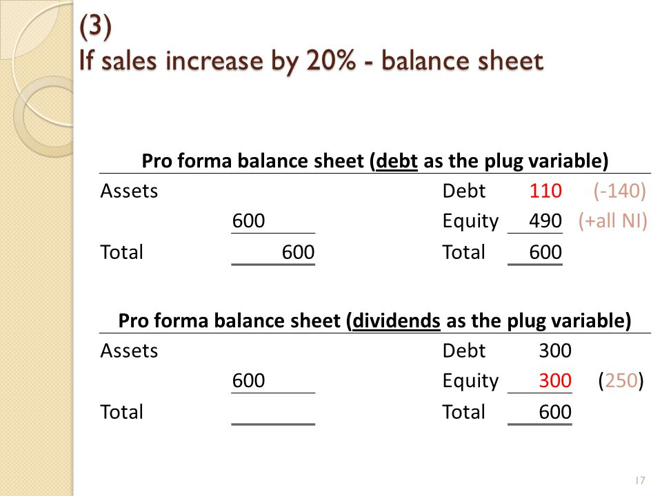 (3) If sales increase by 20% - balance sheet Pro forma balance sheet (dividends as the plug variable) AssetsDebt300 600Equity300 (250) Total 600 17 Pro forma balance sheet (debt as the plug variable) AssetsDebt110 (-140) 600Equity490 (+all NI) Total600Total600