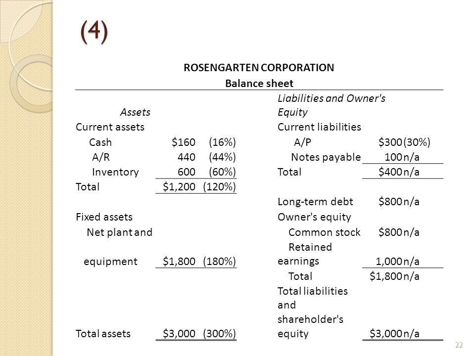 (4) ROSENGARTEN CORPORATION Balance sheet Assets Liabilities and Owner s Equity Current assetsCurrent liabilities Cash$160(16%) A/P$300(30%) A/R440(44%) Notes payable100n/a Inventory600(60%)Total$400n/a Total$1,200(120%) Long-term debt$800n/a Fixed assetsOwner s equity Net plant and Common stock$800n/a equipment$1,800(180%) Retained earnings1,000n/a Total$1,800n/a Total assets$3,000(300%) Total liabilities and shareholder s equity$3,000n/a 22