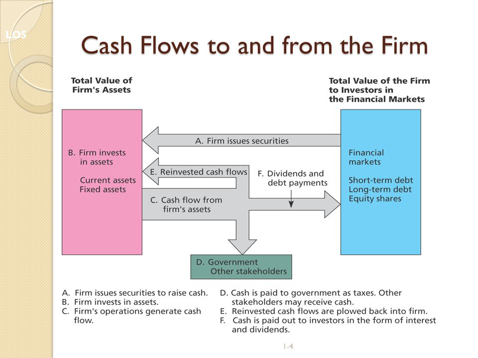 1-4 Cash Flows to and from the Firm LO5