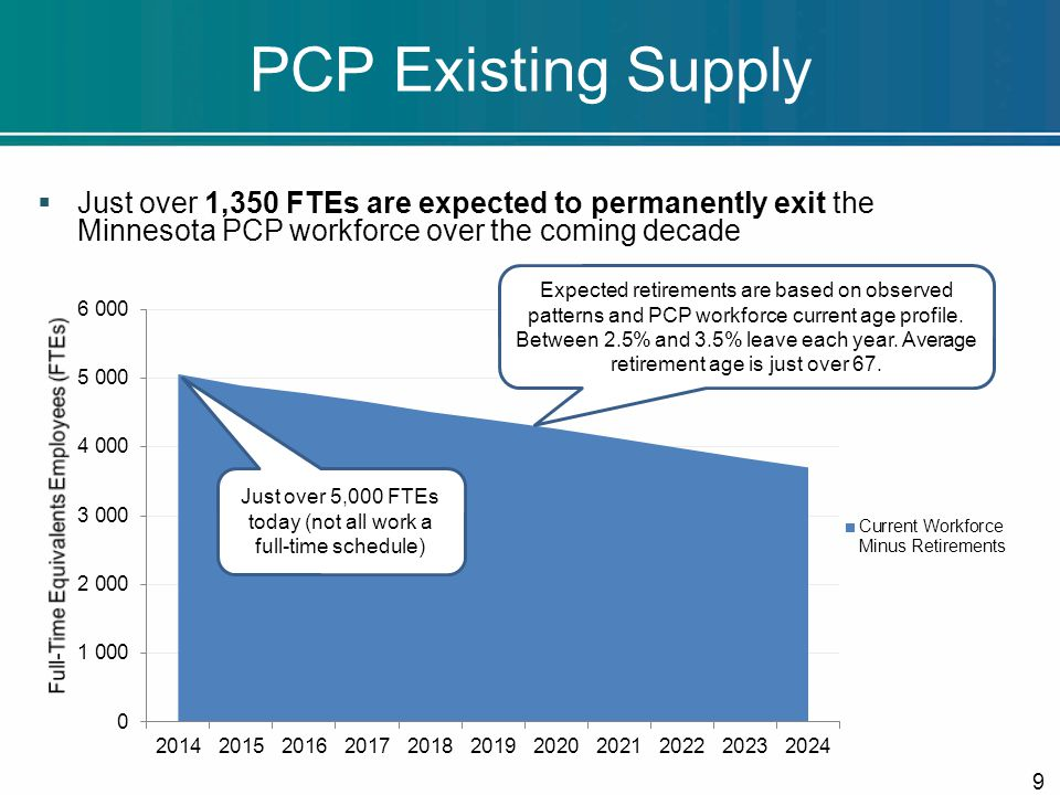  Just over 1,350 FTEs are expected to permanently exit the Minnesota PCP workforce over the coming decade PCP Existing Supply 9 Just over 5,000 FTEs today (not all work a full-time schedule) Expected retirements are based on observed patterns and PCP workforce current age profile.