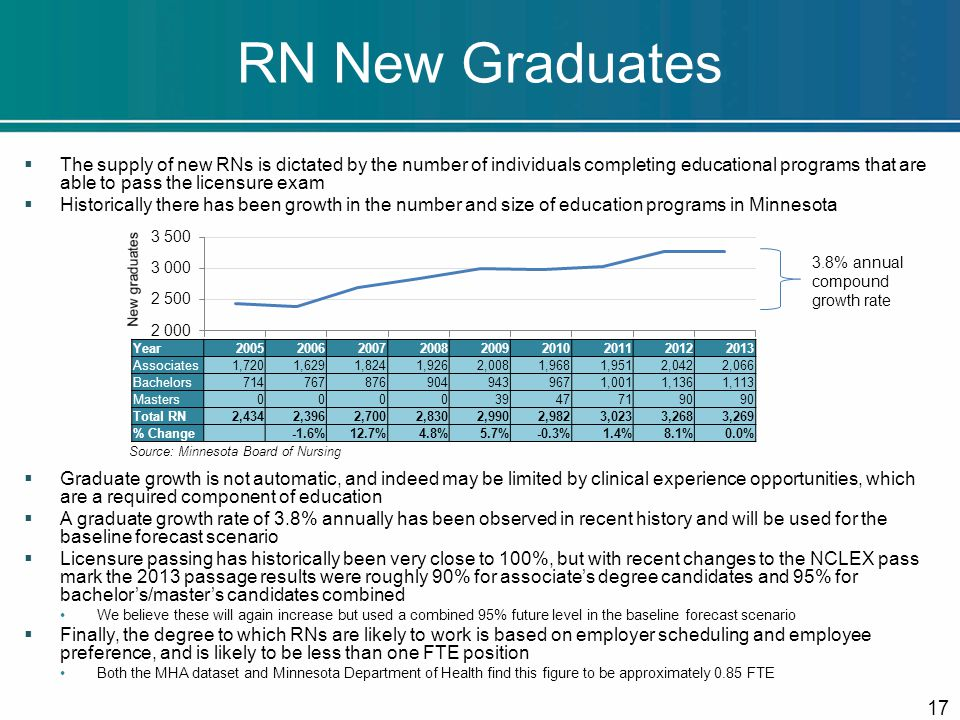 RN New Graduates  The supply of new RNs is dictated by the number of individuals completing educational programs that are able to pass the licensure exam  Historically there has been growth in the number and size of education programs in Minnesota  Graduate growth is not automatic, and indeed may be limited by clinical experience opportunities, which are a required component of education  A graduate growth rate of 3.8% annually has been observed in recent history and will be used for the baseline forecast scenario  Licensure passing has historically been very close to 100%, but with recent changes to the NCLEX pass mark the 2013 passage results were roughly 90% for associate's degree candidates and 95% for bachelor's/master's candidates combined We believe these will again increase but used a combined 95% future level in the baseline forecast scenario  Finally, the degree to which RNs are likely to work is based on employer scheduling and employee preference, and is likely to be less than one FTE position Both the MHA dataset and Minnesota Department of Health find this figure to be approximately 0.85 FTE 17 Year200520062007200820092010201120122013 Associates1,7201,6291,8241,9262,0081,9681,9512,0422,066 Bachelors7147678769049439671,0011,1361,113 Masters000039477190 Total RN2,4342,3962,7002,8302,9902,9823,0233,2683,269 % Change -1.6%12.7%4.8%5.7%-0.3%1.4%8.1%0.0% Source: Minnesota Board of Nursing 3.8% annual compound growth rate