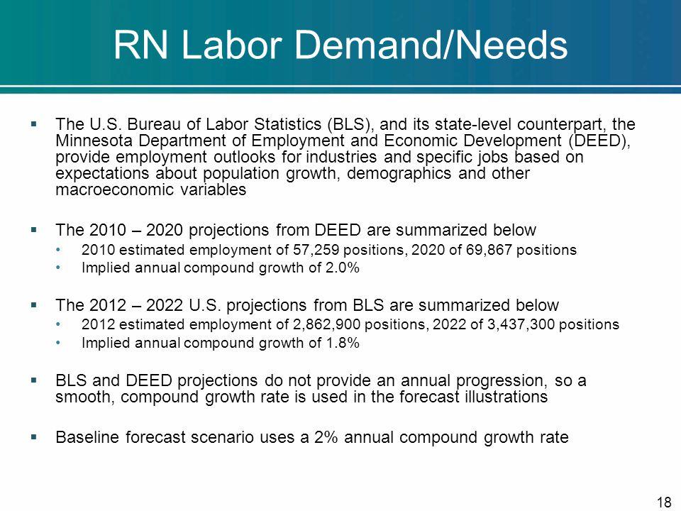 RN Labor Demand/Needs  The U.S.