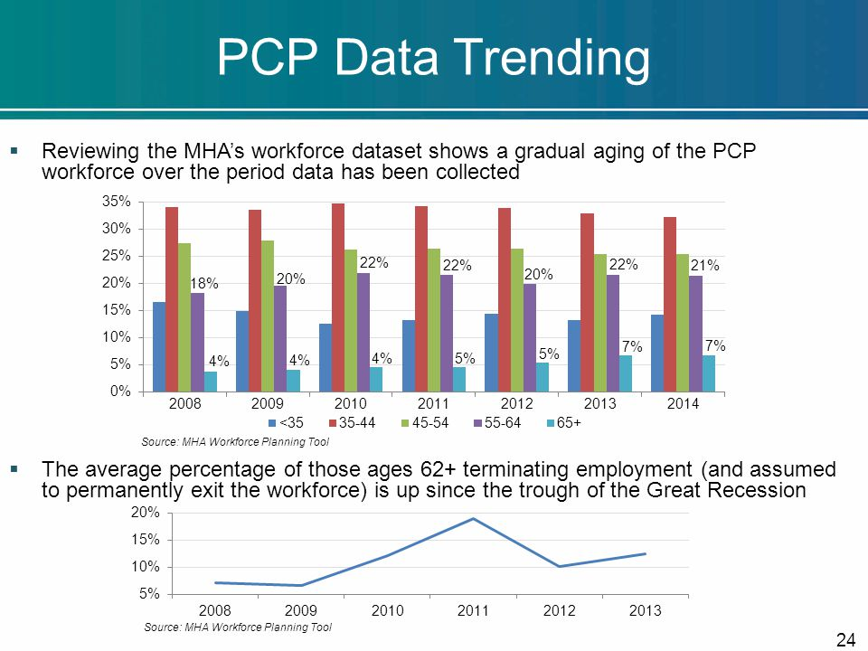 PCP Data Trending  Reviewing the MHA's workforce dataset shows a gradual aging of the PCP workforce over the period data has been collected  The average percentage of those ages 62+ terminating employment (and assumed to permanently exit the workforce) is up since the trough of the Great Recession Source: MHA Workforce Planning Tool 24